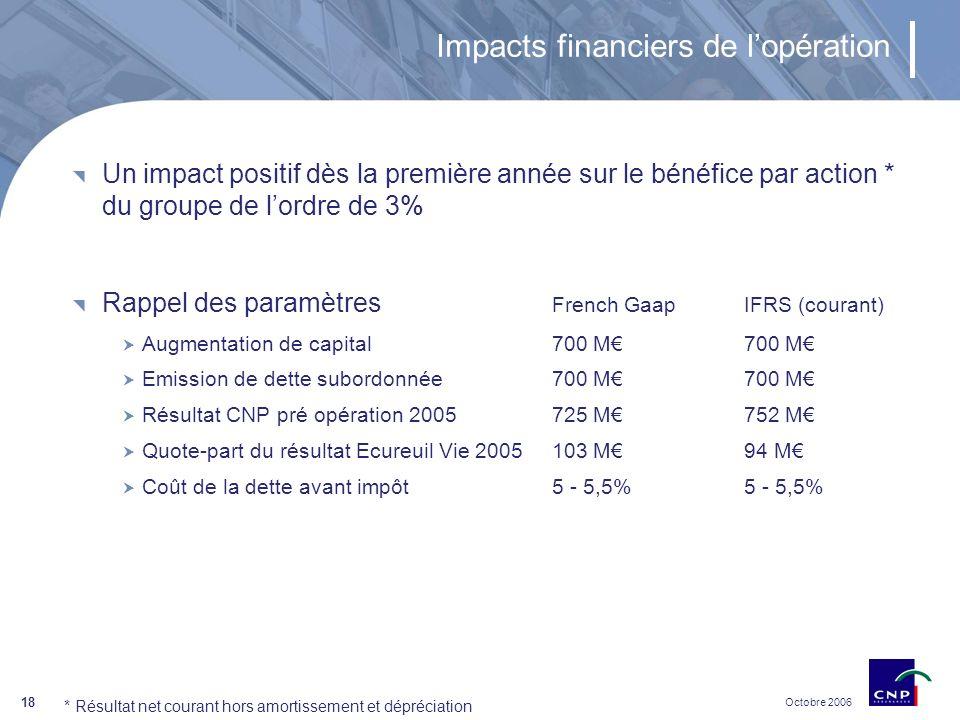 Octobre 2006 18 Impacts financiers de lopération Un impact positif dès la première année sur le bénéfice par action * du groupe de lordre de 3% Rappel des paramètres French GaapIFRS (courant) Augmentation de capital 700 M700 M Emission de dette subordonnée700 M700 M Résultat CNP pré opération 2005725 M752 M Quote-part du résultat Ecureuil Vie 2005103 M94 M Coût de la dette avant impôt 5 - 5,5%5 - 5,5% * Résultat net courant hors amortissement et dépréciation