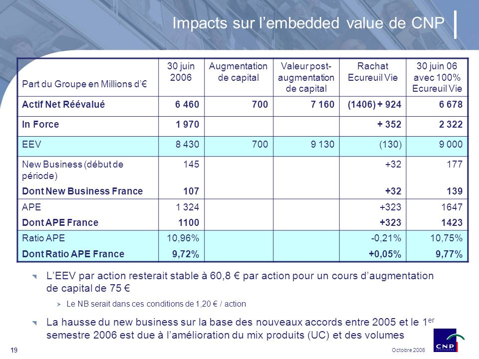 Octobre 2006 19 Impacts sur lembedded value de CNP LEEV par action resterait stable à 60,8 par action pour un cours daugmentation de capital de 75 Le