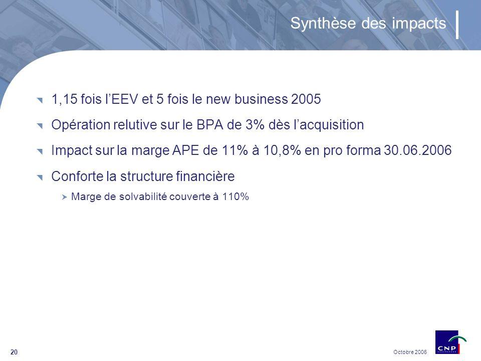 Octobre 2006 20 Synthèse des impacts 1,15 fois lEEV et 5 fois le new business 2005 Opération relutive sur le BPA de 3% dès lacquisition Impact sur la marge APE de 11% à 10,8% en pro forma 30.06.2006 Conforte la structure financière Marge de solvabilité couverte à 110%