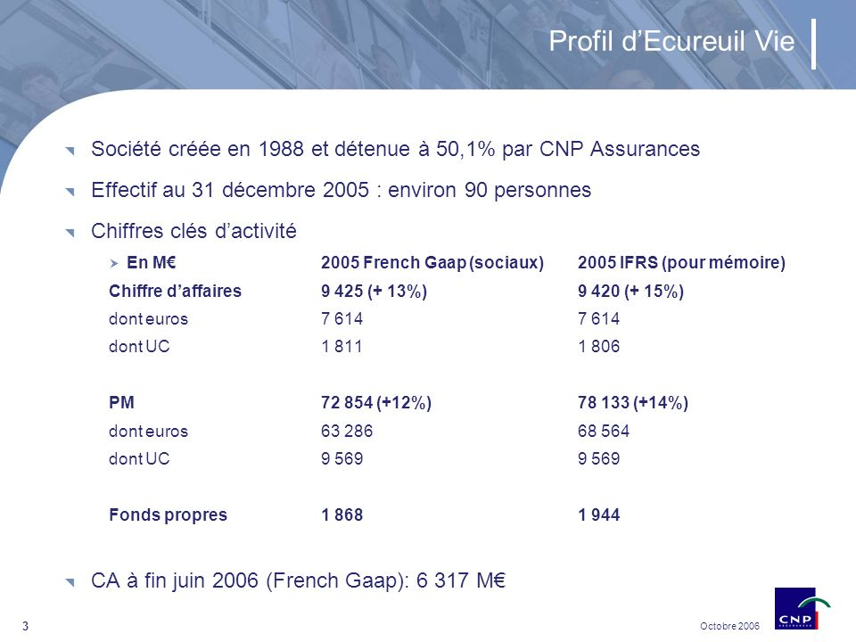 Octobre 2006 3 Profil dEcureuil Vie Société créée en 1988 et détenue à 50,1% par CNP Assurances Effectif au 31 décembre 2005 : environ 90 personnes Chiffres clés dactivité En M2005 French Gaap (sociaux)2005 IFRS (pour mémoire) Chiffre daffaires9 425 (+ 13%)9 420 (+ 15%) dont euros7 6147 614 dont UC1 8111 806 PM72 854 (+12%)78 133 (+14%) dont euros63 28668 564 dont UC9 5699 569 Fonds propres1 8681 944 CA à fin juin 2006 (French Gaap): 6 317 M