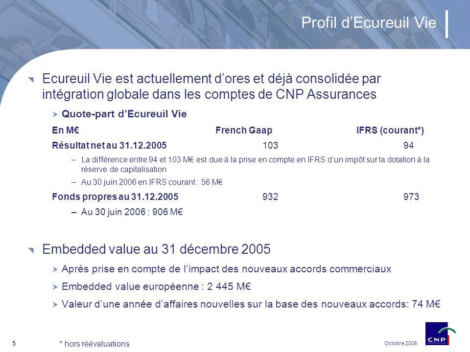 Octobre 2006 5 Profil dEcureuil Vie Ecureuil Vie est actuellement dores et déjà consolidée par intégration globale dans les comptes de CNP Assurances Quote-part dEcureuil Vie En MFrench GaapIFRS (courant*) Résultat net au 31.12.200510394 –La différence entre 94 et 103 M est due à la prise en compte en IFRS dun impôt sur la dotation à la réserve de capitalisation –Au 30 juin 2006 en IFRS courant : 56 M Fonds propres au 31.12.2005932973 –Au 30 juin 2006 : 906 M Embedded value au 31 décembre 2005 Après prise en compte de limpact des nouveaux accords commerciaux Embedded value européenne : 2 445 M Valeur dune année daffaires nouvelles sur la base des nouveaux accords: 74 M * hors réévaluations