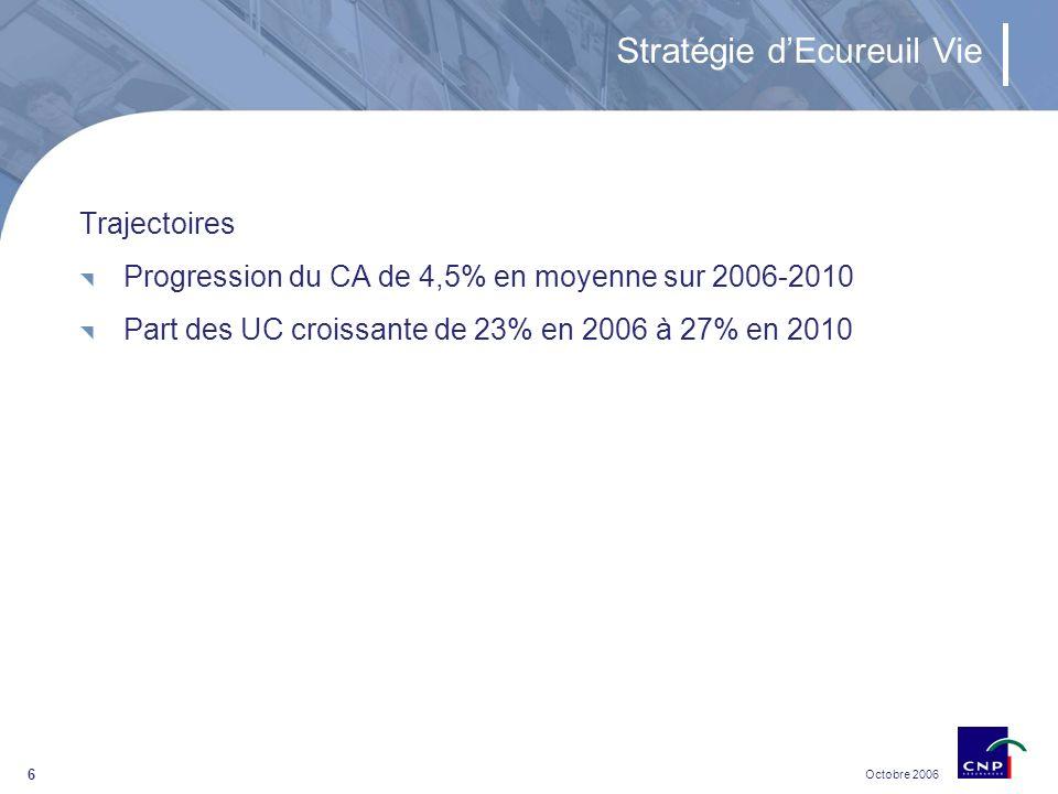 Octobre 2006 7 Sommaire Profil dEcureuil Vie Modalités dacquisition Financement envisagé Impacts financiers de lopération