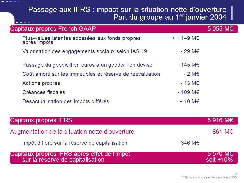 10 CNP Assurances – Septembre 2005 Passage aux IFRS : impact sur la situation nette douverture Part du groupe au 1 er janvier 2004 Capitaux propres Fr