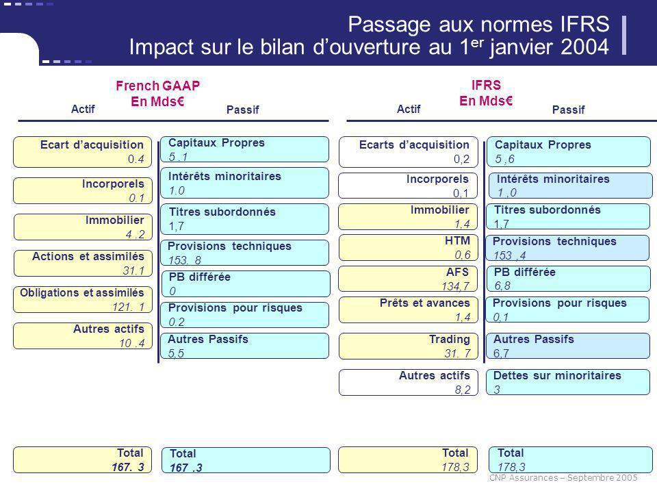 11 CNP Assurances – Septembre 2005 Passage aux normes IFRS Impact sur le bilan douverture au 1 er janvier 2004 Actif Provisions techniques 153. 8 Ecar