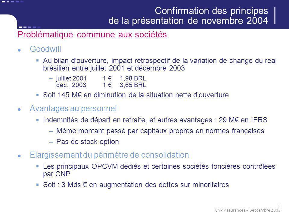3 CNP Assurances – Septembre 2005 Problématique commune aux sociétés Goodwill Au bilan douverture, impact rétrospectif de la variation de change du re