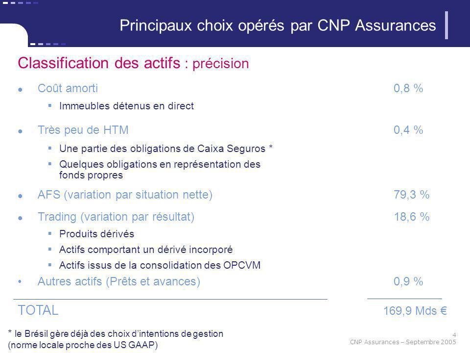 4 CNP Assurances – Septembre 2005 Principaux choix opérés par CNP Assurances Classification des actifs : précision Coût amorti 0,8 % Immeubles détenus