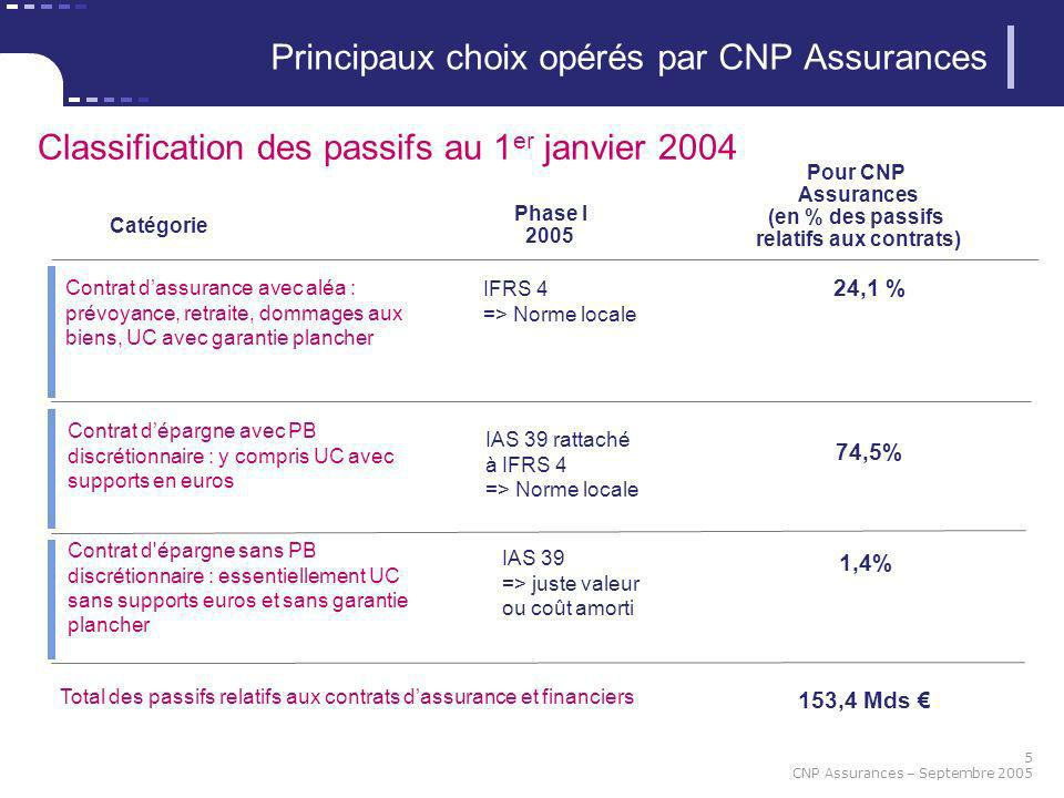 5 CNP Assurances – Septembre 2005 Principaux choix opérés par CNP Assurances Catégorie Phase I 2005 Contrat dassurance avec aléa : prévoyance, retrait