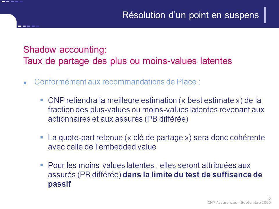 6 CNP Assurances – Septembre 2005 Résolution dun point en suspens Shadow accounting: Taux de partage des plus ou moins-values latentes Conformément au