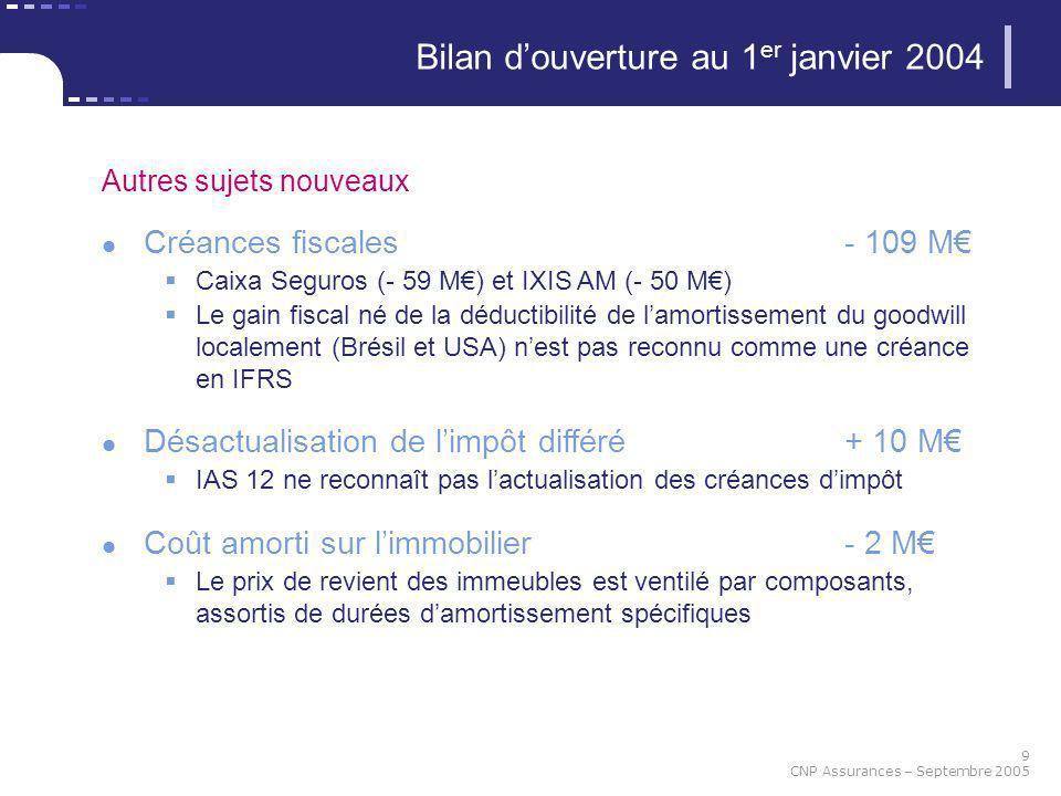 9 CNP Assurances – Septembre 2005 Bilan douverture au 1 er janvier 2004 Autres sujets nouveaux Créances fiscales- 109 M Caixa Seguros (- 59 M) et IXIS