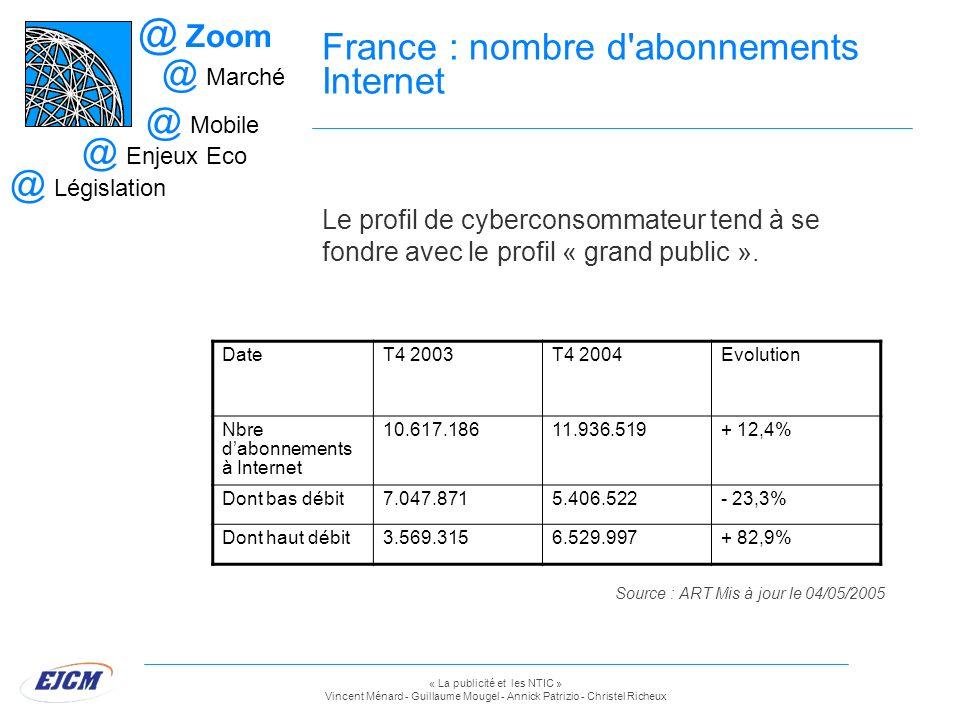 « La publicité et les NTIC » Vincent Ménard - Guillaume Mougel - Annick Patrizio - Christel Richeux France : nombre d'abonnements Internet @ Zoom @ Ma