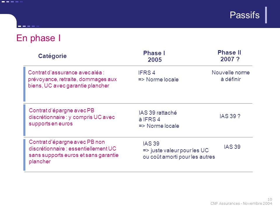 10 CNP Assurances - Novembre 2004 Passifs En phase I Catégorie Phase I 2005 Phase II 2007 .