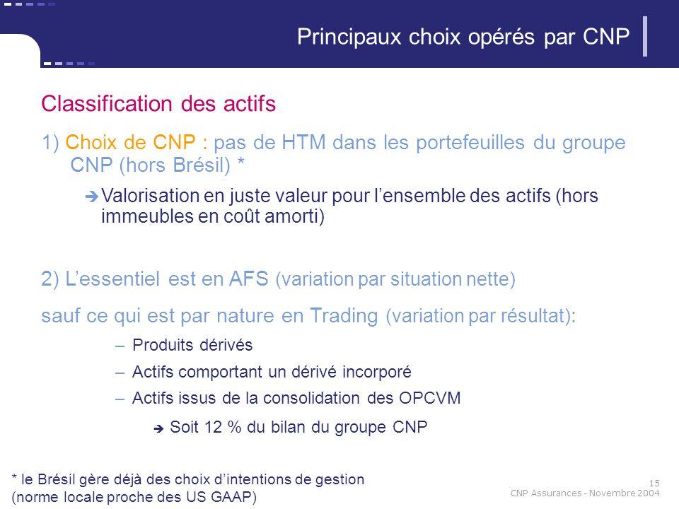 15 CNP Assurances - Novembre 2004 Classification des actifs 1) Choix de CNP : pas de HTM dans les portefeuilles du groupe CNP (hors Brésil) * Valorisation en juste valeur pour lensemble des actifs (hors immeubles en coût amorti) 2) Lessentiel est en AFS (variation par situation nette) sauf ce qui est par nature en Trading (variation par résultat) : –Produits dérivés –Actifs comportant un dérivé incorporé –Actifs issus de la consolidation des OPCVM Soit 12 % du bilan du groupe CNP Principaux choix opérés par CNP * le Brésil gère déjà des choix dintentions de gestion (norme locale proche des US GAAP)