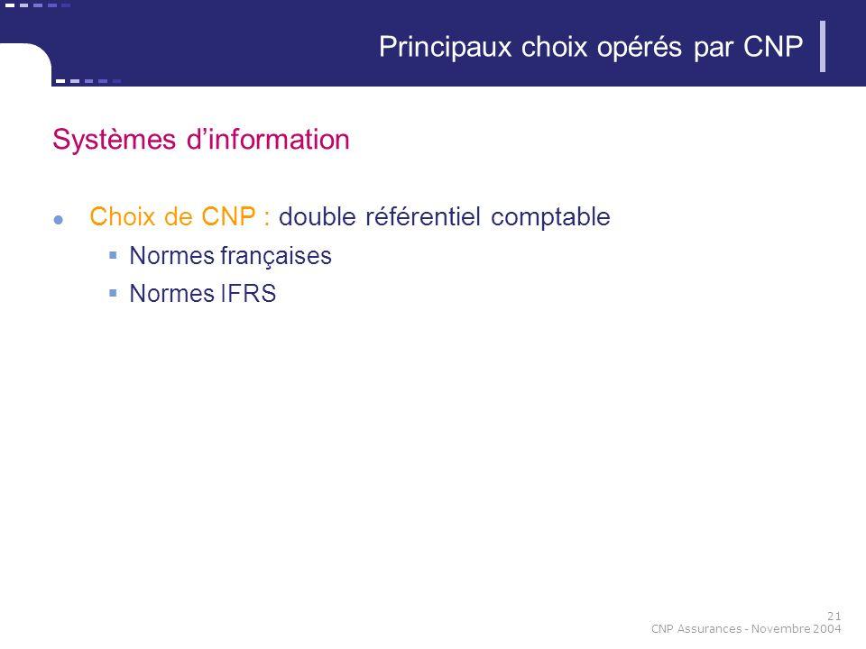 21 CNP Assurances - Novembre 2004 Systèmes dinformation Choix de CNP : double référentiel comptable Normes françaises Normes IFRS Principaux choix opérés par CNP