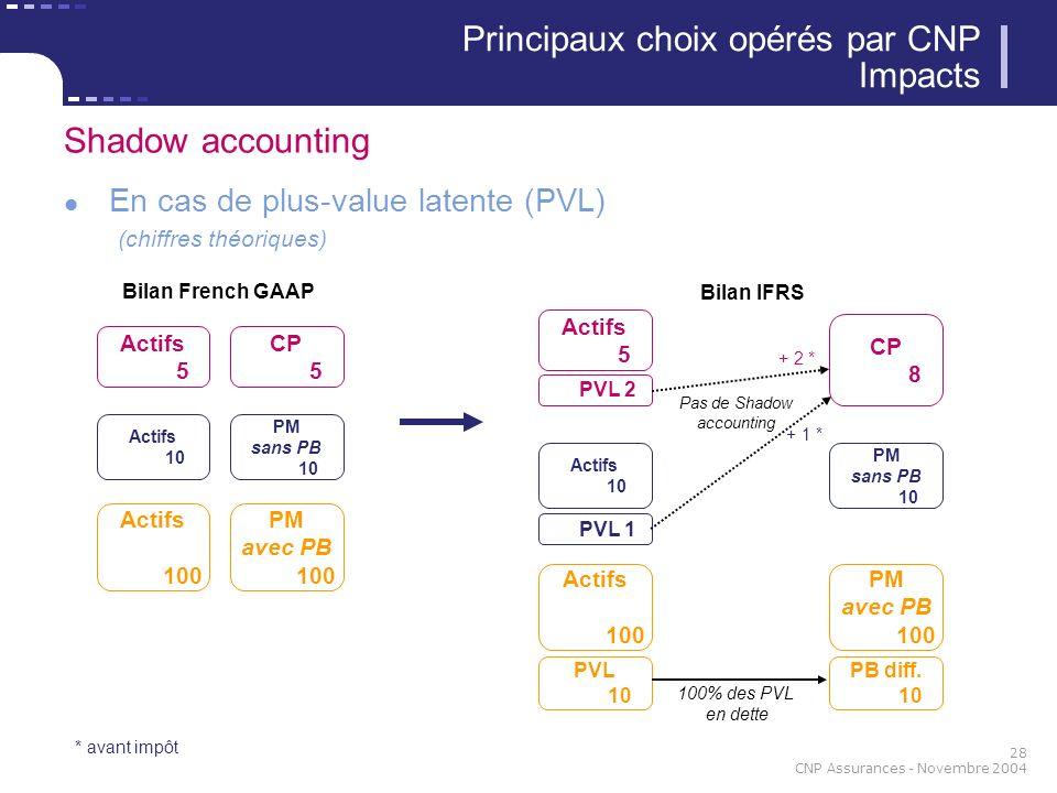 28 CNP Assurances - Novembre 2004 Shadow accounting En cas de plus-value latente (PVL) (chiffres théoriques) Principaux choix opérés par CNP Impacts Actifs 5 Actifs 100 CP 5 PM avec PB 100 Bilan French GAAP Actifs 5 Actifs 100 Bilan IFRS PVL 10 PVL 2 CP 8 PM avec PB 100 PB diff.