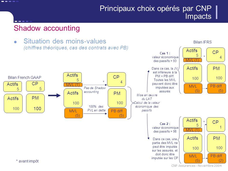 29 CNP Assurances - Novembre 2004 Shadow accounting Situation des moins-values (chiffres théoriques, cas des contrats avec PB) Principaux choix opérés par CNP Impacts Actifs 100 PM 100 CP 5 Bilan French GAAP Actifs 5 CP 4 MVL (5) Actifs 100 Actifs 5 MVL (1) PB diff.