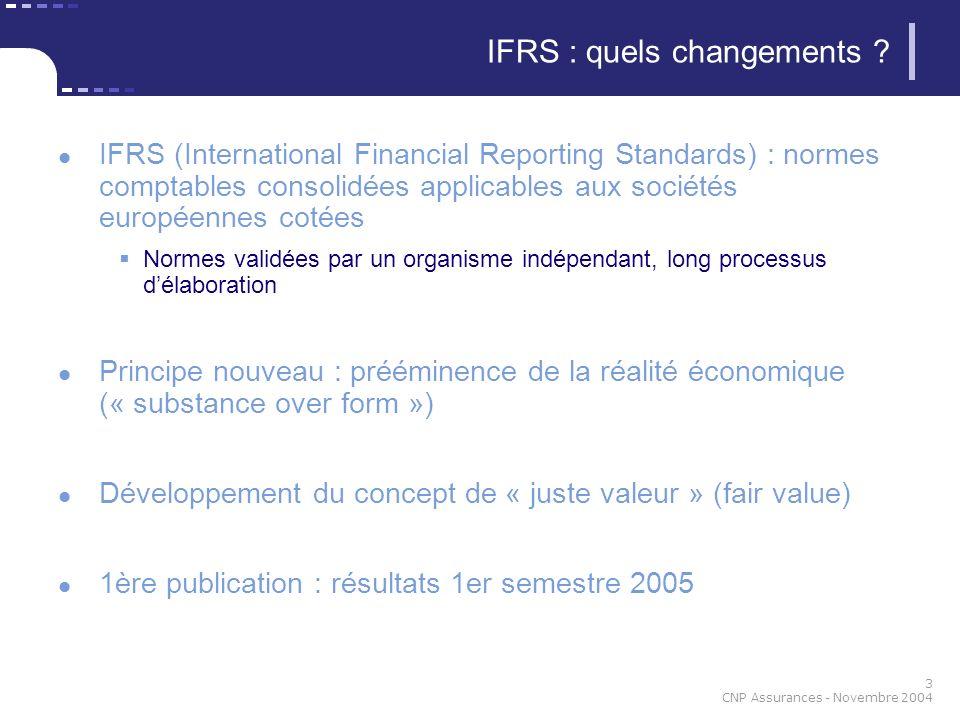 14 CNP Assurances - Novembre 2004 Goodwill Au bilan douverture, impact rétrospectif de la variation de change du real brésilien entre juillet 2001 et décembre 2003 –juillet 20011 1,98 BRL déc.
