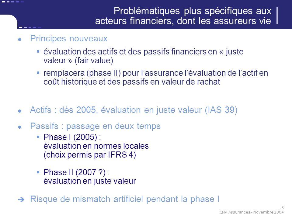 6 CNP Assurances - Novembre 2004 Le mode de valorisation des actifs dépend de lintention de gestion (IAS 32/39) Évaluation en juste valeur Titres de négociationvariation comptabilisée (Trading)au compte de résultat Titres disponibles à la vente variation comptabilisée (AFS : Available For Sale)par situation nette Maintien au coût historique Titres détenus jusquà léchéance (HTM : Hold To Maturity) : forte contrainte de gestion, impossibilité de vendre Actifs financiers