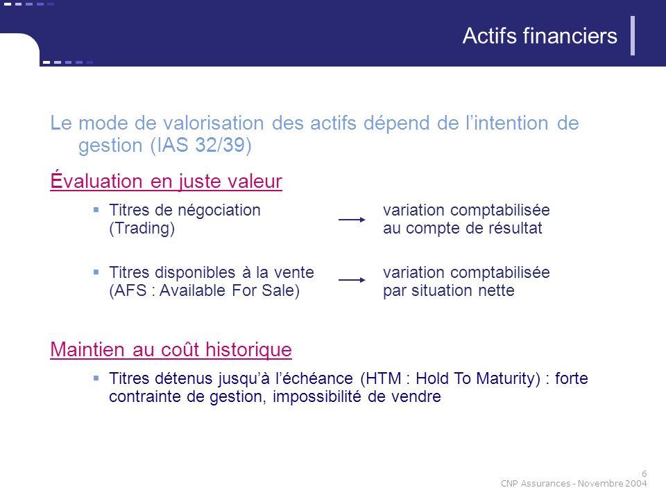 17 CNP Assurances - Novembre 2004 Actifs : immobilier Choix de CNP pour les immeubles en direct : coût amorti Comme la plupart des acteurs de la place, et comme les nouvelles normes françaises à partir de 2005 Une partie en juste valeur (sociétés immobilières non consolidées) Principaux choix opérés par CNP