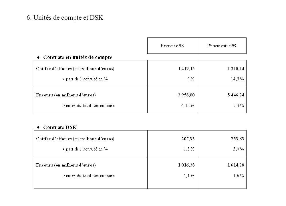 6. Unités de compte et DSK