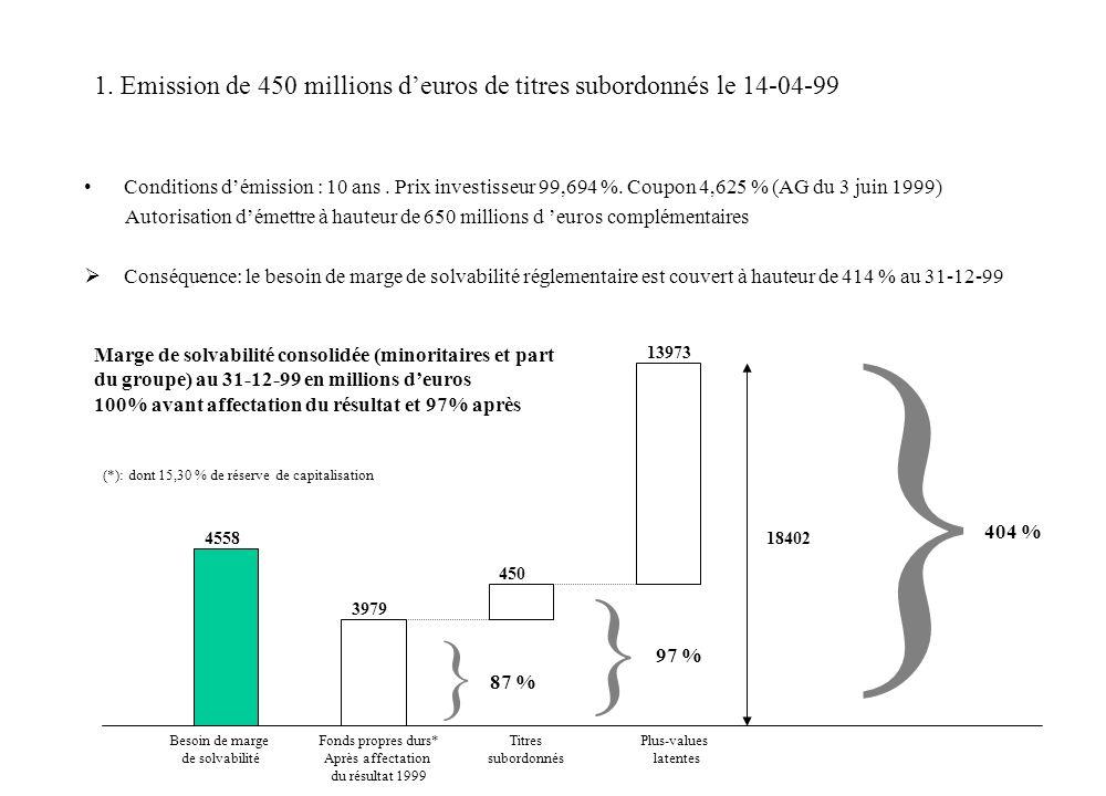 2. Evolution du chiffre daffaires vie et non-vie