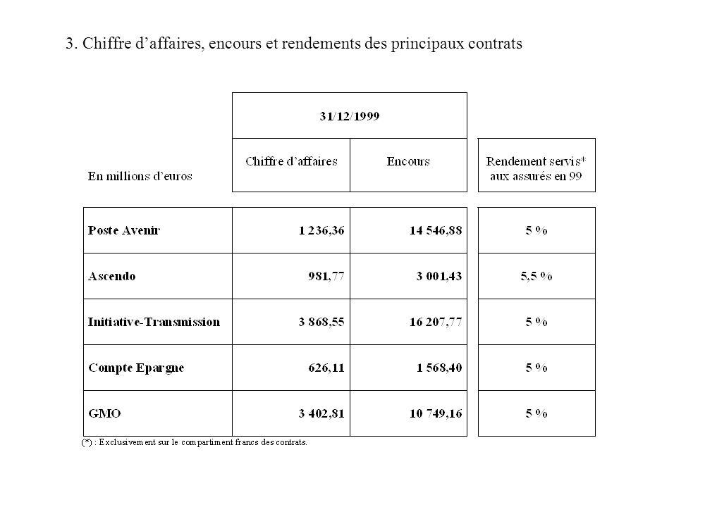 4. Unités de compte et DSK (*) Estimation