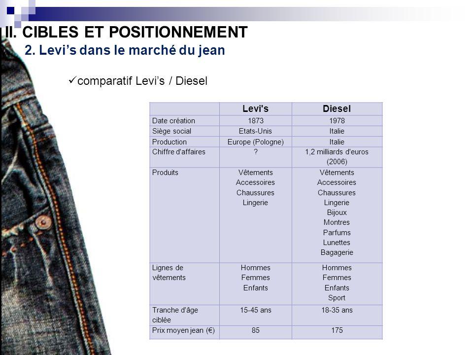 II. CIBLES ET POSITIONNEMENT 2. Levis dans le marché du jean comparatif Levis / Diesel Levi'sDiesel Date création18731978 Siège socialEtats-UnisItalie
