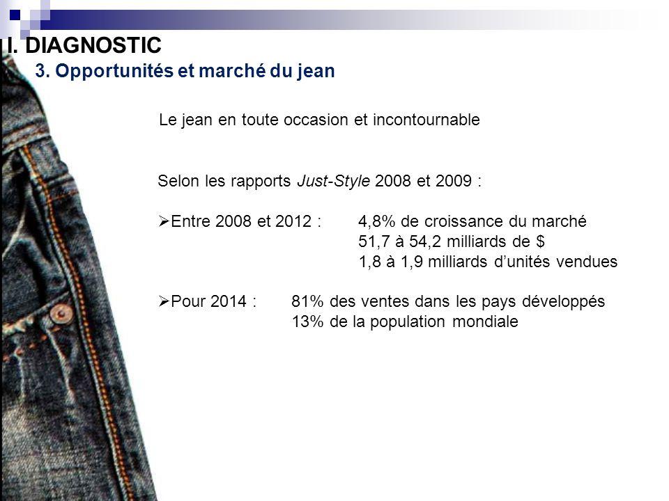 3. Opportunités et marché du jean I. DIAGNOSTIC Le jean en toute occasion et incontournable Selon les rapports Just-Style 2008 et 2009 : Entre 2008 et