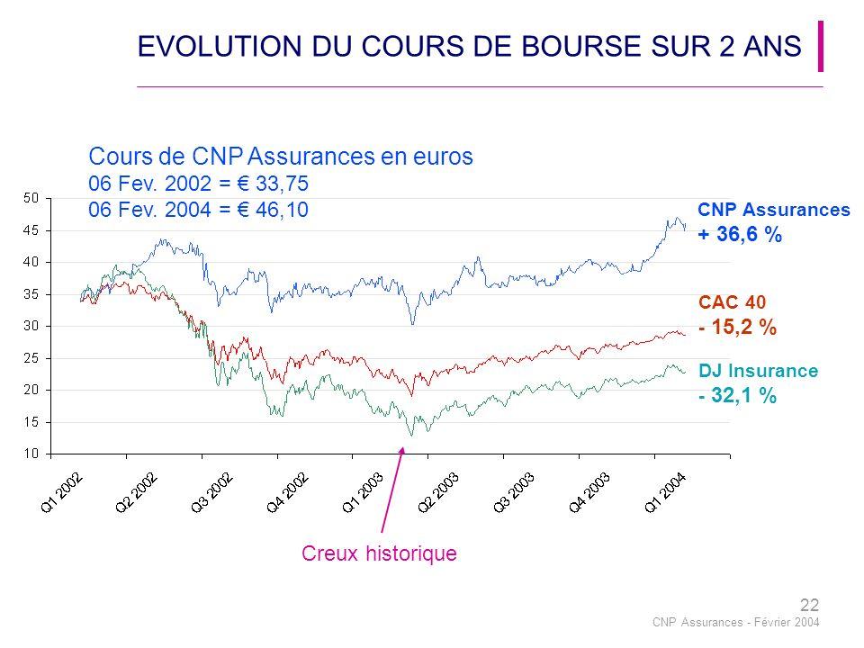 22 CNP Assurances - Février 2004 EVOLUTION DU COURS DE BOURSE SUR 2 ANS Creux historique Cours de CNP Assurances en euros 06 Fev.
