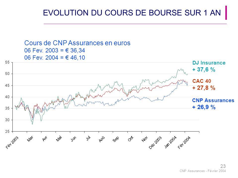 23 CNP Assurances - Février 2004 EVOLUTION DU COURS DE BOURSE SUR 1 AN Cours de CNP Assurances en euros 06 Fev.