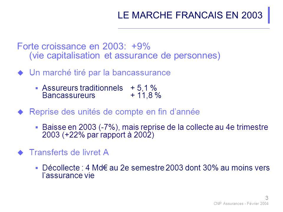 3 CNP Assurances - Février 2004 LE MARCHE FRANCAIS EN 2003 Forte croissance en 2003: +9% (vie capitalisation et assurance de personnes) Un marché tiré par la bancassurance Assureurs traditionnels+ 5,1 % Bancassureurs+ 11,8 % Reprise des unités de compte en fin dannée Baisse en 2003 (-7%), mais reprise de la collecte au 4e trimestre 2003 (+22% par rapport à 2002) Transferts de livret A Décollecte : 4 Md au 2e semestre 2003 dont 30% au moins vers lassurance vie