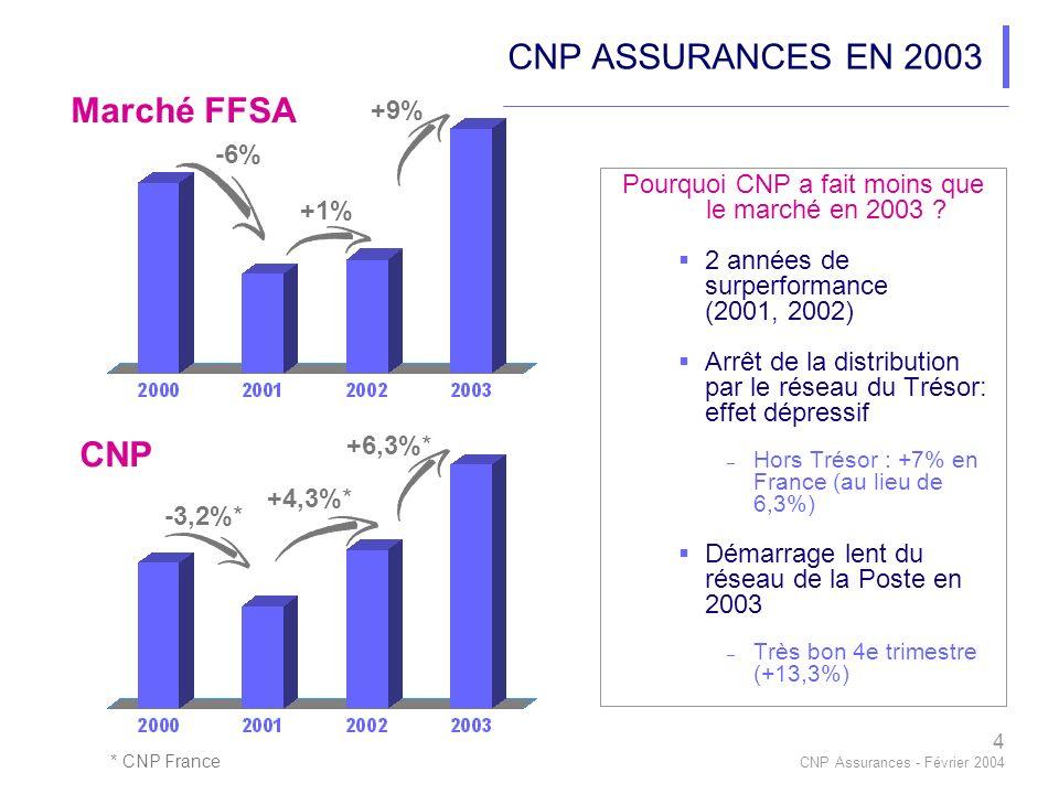 4 CNP Assurances - Février 2004 CNP ASSURANCES EN 2003 Pourquoi CNP a fait moins que le marché en 2003 .