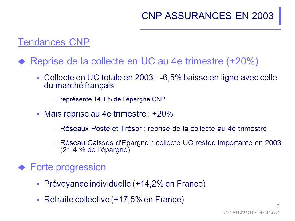5 CNP Assurances - Février 2004 CNP ASSURANCES EN 2003 Tendances CNP Reprise de la collecte en UC au 4e trimestre (+20%) Collecte en UC totale en 2003 : -6,5% baisse en ligne avec celle du marché français – représente 14,1% de lépargne CNP Mais reprise au 4e trimestre : +20% – Réseaux Poste et Trésor : reprise de la collecte au 4e trimestre – Réseau Caisses dEpargne : collecte UC restée importante en 2003 (21,4 % de lépargne) Forte progression Prévoyance individuelle (+14,2% en France) Retraite collective (+17,5% en France)