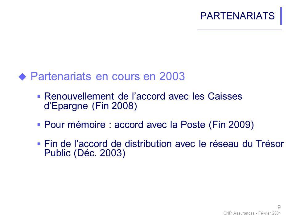 9 CNP Assurances - Février 2004 PARTENARIATS Partenariats en cours en 2003 Renouvellement de laccord avec les Caisses dEpargne (Fin 2008) Pour mémoire : accord avec la Poste (Fin 2009) Fin de laccord de distribution avec le réseau du Trésor Public (Déc.