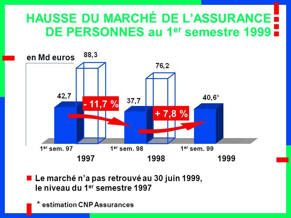 LE CHIFFRE DAFFAIRES CONSOLIDÉ DE CNP ASSURANCES EN LÉGÈRE BAISSE au 1 er semestre 1999 + 1,8 % 19971998 1 er sem.