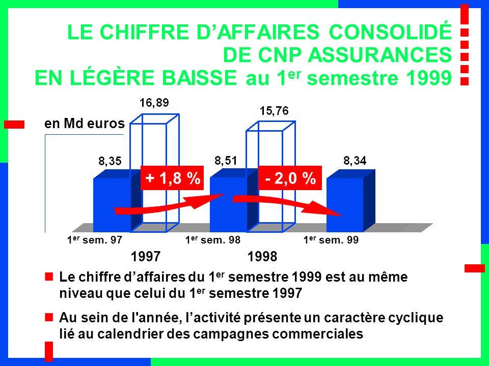 UNE BAISSE DUE AU SECTEUR DE L ÉPARGNE Evolution du chiffre d affaires par rapport au 1 er semestre 1998 –Epargne: - 3,5 % –Retraite: + 3,2 % –Prévoyance: + 4,6 % –Couverture de prêts: + 3,7 % –Total: - 2 % Faible incidence des transferts de PEP bancaires au cours du 1 er semestre 1999 Incidence différée de la baisse du taux du livret A en 1999 (15 juin 1998 / 1 er août 1999)