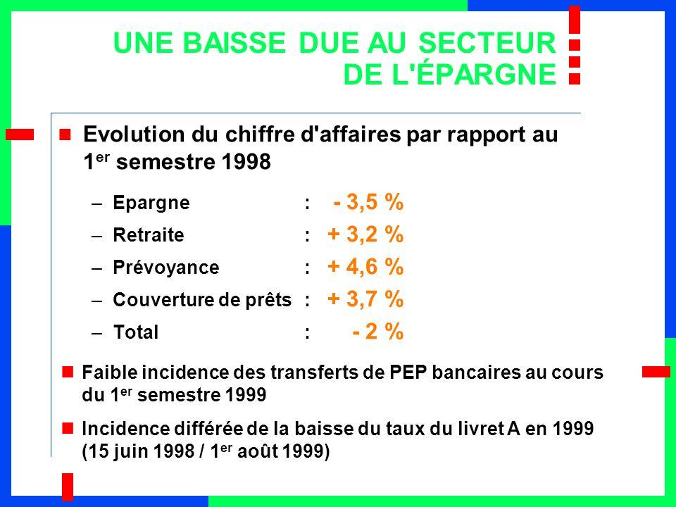 CHIFFRE D AFFAIRES PAR RÉSEAU La Poste : impact des transferts de livrets A au 1 er semestre 1998 Les Caisses d Epargne : impact des transferts de PEP bancaires au 1 er semestre 1998 en M euros 1 er sem.