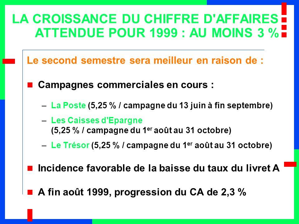 CROISSANCE DE PRÈS DE 15 % DES ACTIFS GÉRÉS 19971998 1 er sem.