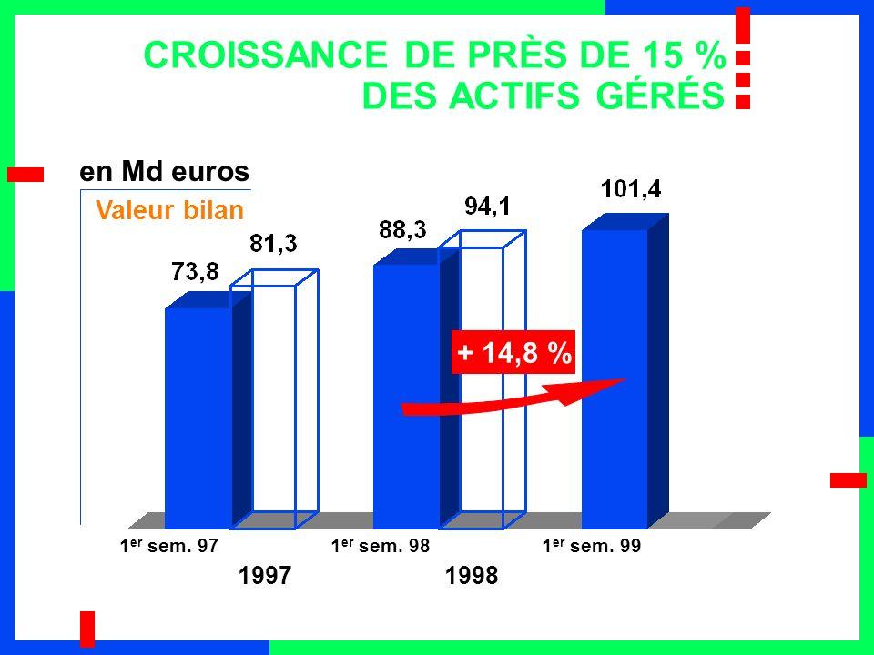 UN RÉSULTAT NET PART DU GROUPE EN CROISSANCE DE 14 % (Près de 16 % à périmètre constant) 19971998 1 er sem.