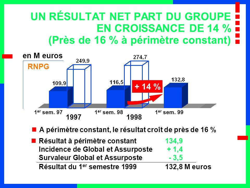DÉCOMPOSITION DU RÉSULTAT NET 1998 PAR SECTEUR DACTIVITÉ M eurosROE (1) Epargne168,7610,7 % Retraite23,7810,4 % Prévoyance (2) 82,1715,0 % Total274,7111,6 % (2) y compris couverture de prêts et garanties santé (1) Les fonds propres comptables moyens sont répartis entre les secteurs au prorata des marges de solvabilité réglementaires