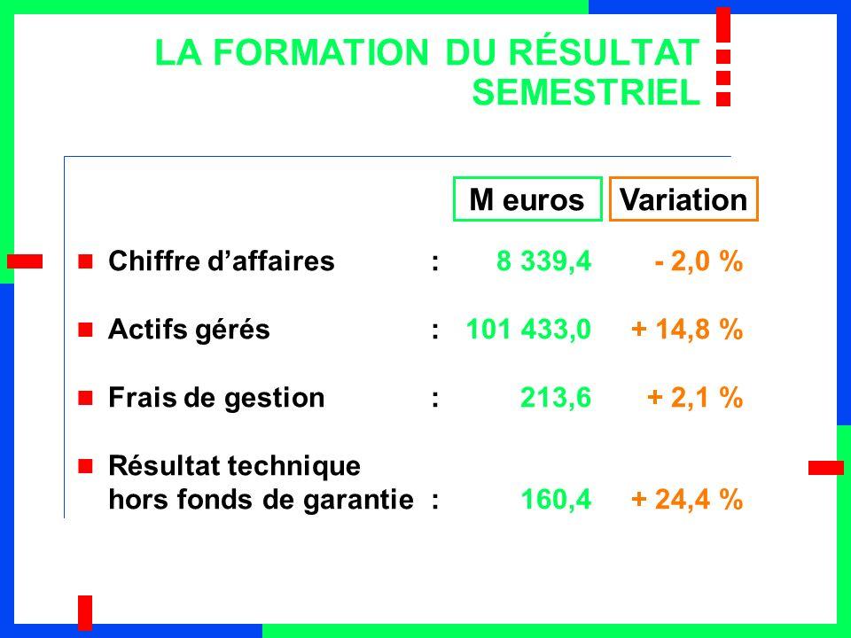 IMPACT DU FONDS DE GARANTIE Résultat technique hors fonds de garantie:160,4+ 24,4 % Fonds de garantie:26,9- Résultat technique:133,5+ 3,6 % 26,9 M euros au 30 juin 1999 (la moitié de la charge des 3 années) M eurosVariation