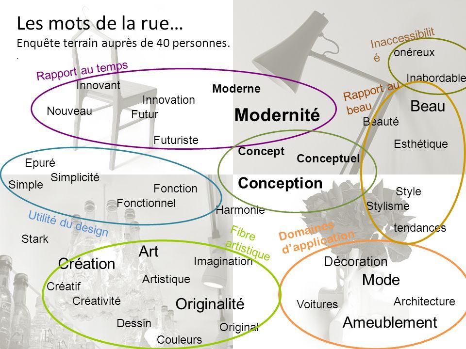 Mode Ameublement Architecture Voitures Décoration Les mots de la rue… Cinq domaines dapplication cités.