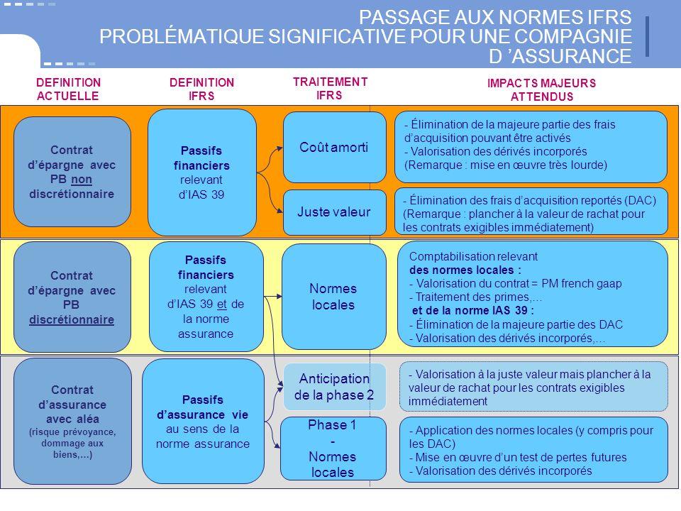 PASSAGE AUX NORMES IFRS PROBLÉMATIQUE SIGNIFICATIVE POUR UNE COMPAGNIE D ASSURANCE Passifs financiers relevant dIAS 39 Passifs financiers relevant dIA