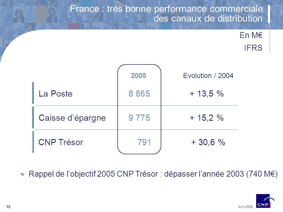 10 Rappel de lobjectif 2005 CNP Trésor : dépasser lannée 2003 (740 M) En M IFRS Avril 2006 2005Evolution / 2004 Caisse dépargne 9 775+ 15,2 % La Poste 8 865+ 13,5 % CNP Trésor791+ 30,6 % France : très bonne performance commerciale des canaux de distribution