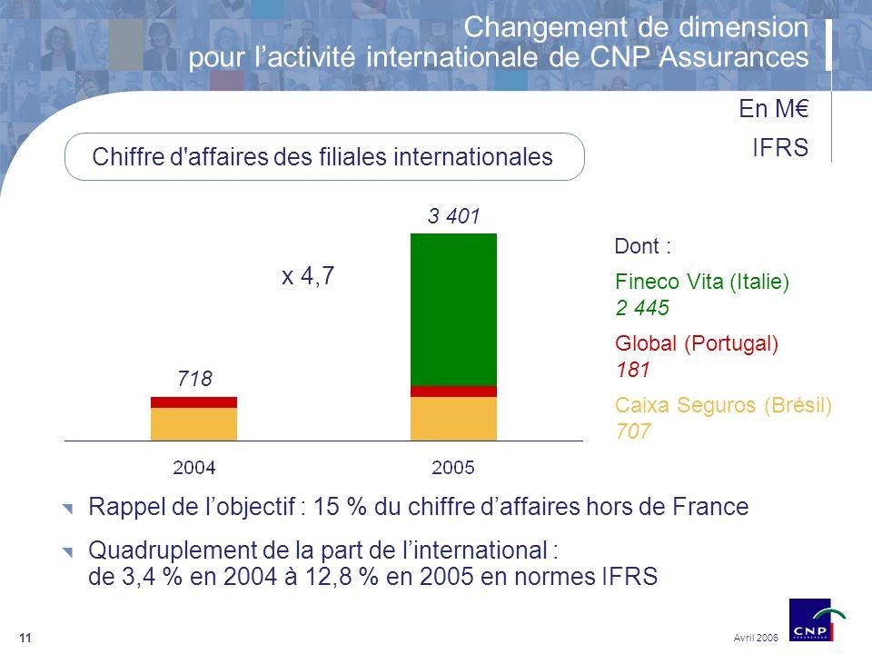 11 Chiffre d affaires des filiales internationales Caixa Seguros (Brésil) 707 Global (Portugal) 181 Fineco Vita (Italie) 2 445 718 3 401 x 4,7 Rappel de lobjectif : 15 % du chiffre daffaires hors de France Quadruplement de la part de linternational : de 3,4 % en 2004 à 12,8 % en 2005 en normes IFRS Avril 2006 Changement de dimension pour lactivité internationale de CNP Assurances Dont : En M IFRS