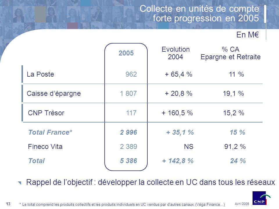 13 Collecte en unités de compte forte progression en 2005 En M *Le total comprend les produits collectifs et les produits individuels en UC vendus par d autres canaux (Véga Finance…) 2005 Evolution 2004 Caisse dépargne 1 807+ 20,8 %19,1 % La Poste 962+ 65,4 %11 % CNP Trésor 117+ 160,5 %15,2 % % CA Epargne et Retraite Total France*2 996+ 35,1 %15 % Fineco Vita2 389NS91,2 % Total 5 386+ 142,8 %24 % Avril 2006 Rappel de lobjectif : développer la collecte en UC dans tous les réseaux