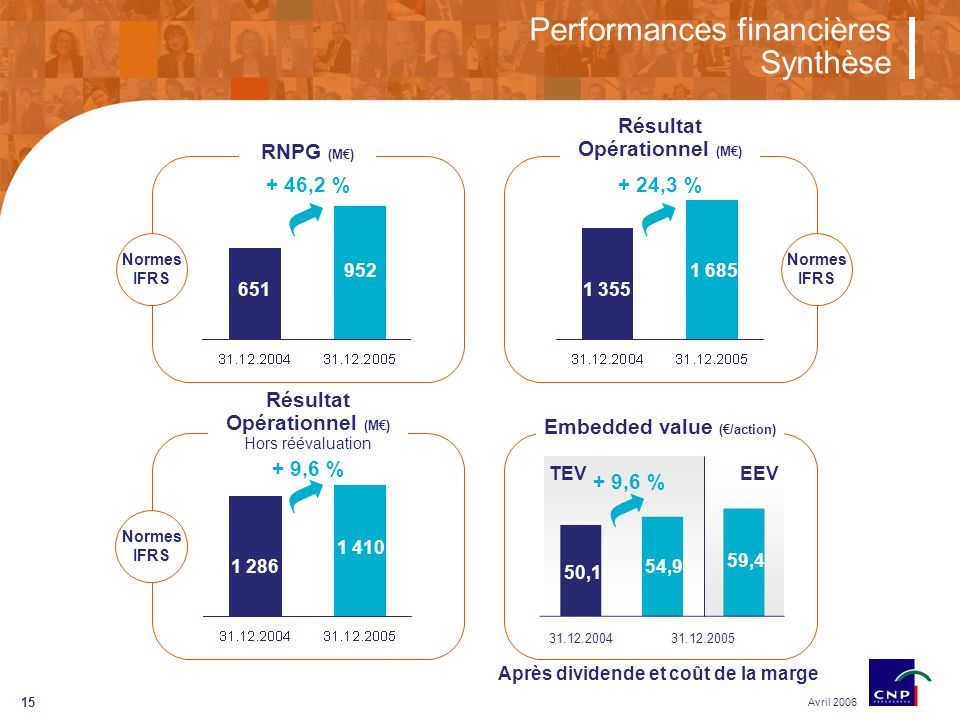15 Performances financières Synthèse Avril 2006 + 46,2 % 952 651 RNPG (M) + 24,3 % 1 685 1 355 Résultat Opérationnel (M) 1 410 1 286 Résultat Opérationnel (M) Hors réévaluation + 9,6 % 54,9 50,1 Embedded value (/action) + 9,6 % 31.12.200431.12.2005 59,4 TEVEEV Normes IFRS Après dividende et coût de la marge Normes IFRS