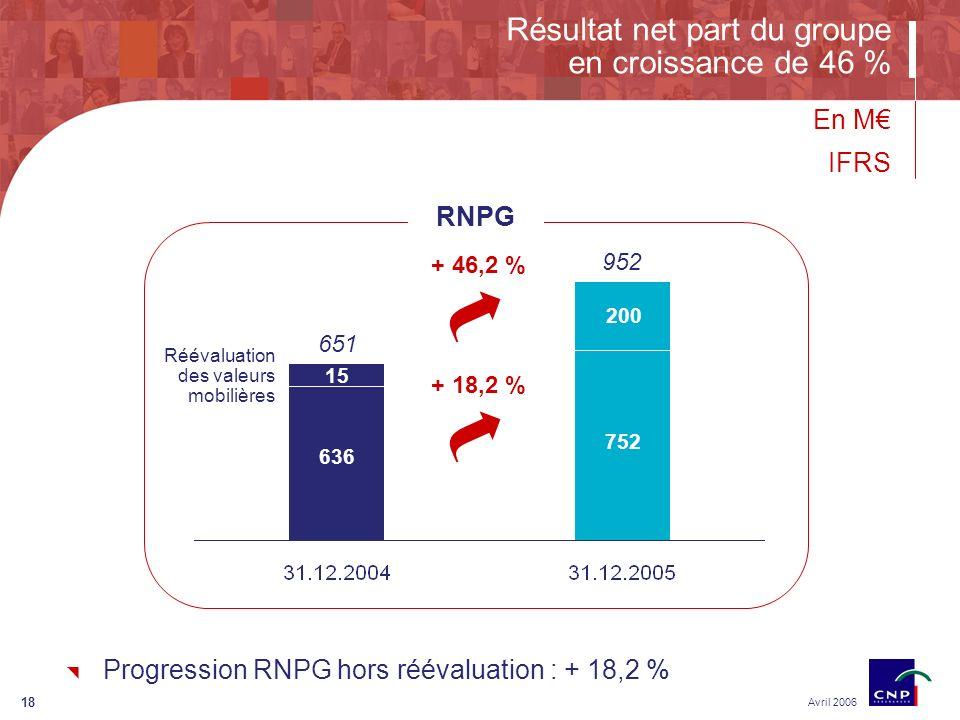 18 Avril 2006 Résultat net part du groupe en croissance de 46 % En M IFRS 636 752 + 46,2 % 952 651 + 18,2 % 15 200 RNPG Réévaluation des valeurs mobilières Progression RNPG hors réévaluation : + 18,2 %