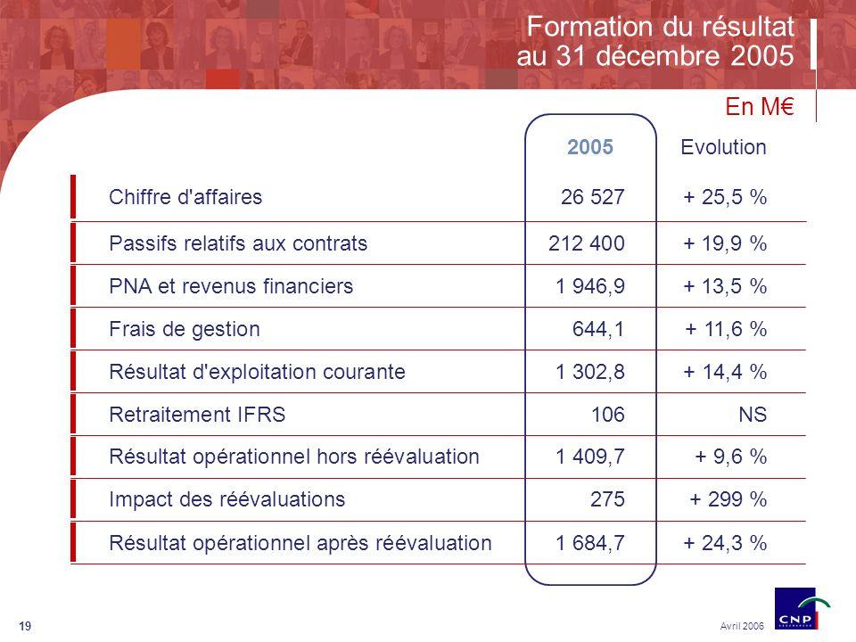 19 Formation du résultat au 31 décembre 2005 Avril 2006 Chiffre d affaires26 527+ 25,5 % Passifs relatifs aux contrats212 400 + 19,9 % PNA et revenus financiers1 946,9 + 13,5 % Frais de gestion644,1+ 11,6 % Résultat d exploitation courante 1 302,8+ 14,4 % Retraitement IFRS 106NS En M Evolution2005 Résultat opérationnel hors réévaluation 1 409,7+ 9,6 % Impact des réévaluations 275+ 299 % Résultat opérationnel après réévaluation 1 684,7+ 24,3 %