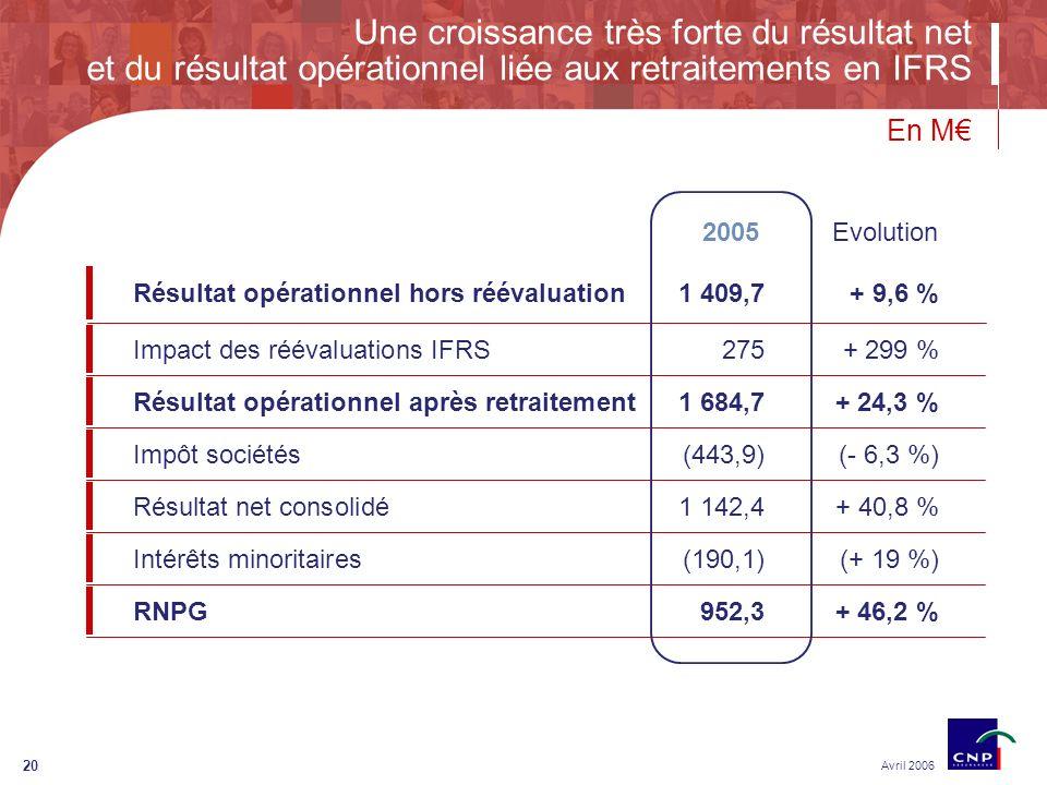20 Une croissance très forte du résultat net et du résultat opérationnel liée aux retraitements en IFRS Avril 2006 Résultat opérationnel hors réévaluation1 409,7+ 9,6 % Impact des réévaluations IFRS275 + 299 % Résultat opérationnel après retraitement1 684,7 + 24,3 % Impôt sociétés(443,9)(- 6,3 %) Résultat net consolidé 1 142,4+ 40,8 % Intérêts minoritaires (190,1)(+ 19 %) RNPG 952,3 + 46,2 % En M Evolution2005