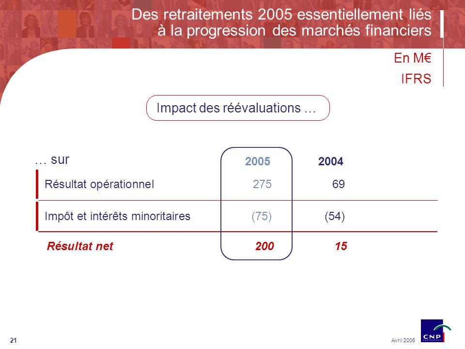 21 Des retraitements 2005 essentiellement liés à la progression des marchés financiers Avril 2006 Impact des réévaluations … 2004 Résultat opérationnel27569 Impôt et intérêts minoritaires(75)(54) 2005 … sur En M IFRS Résultat net20015